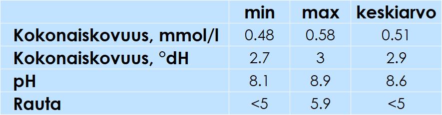Vedenlaatutaulukko vuodelta 2020. Keskiarvolta kokonaiskovuus (mmol/l) 0.51, kokonaiskovuus (°Dh) 2.9, pH 8.6 ja rauta